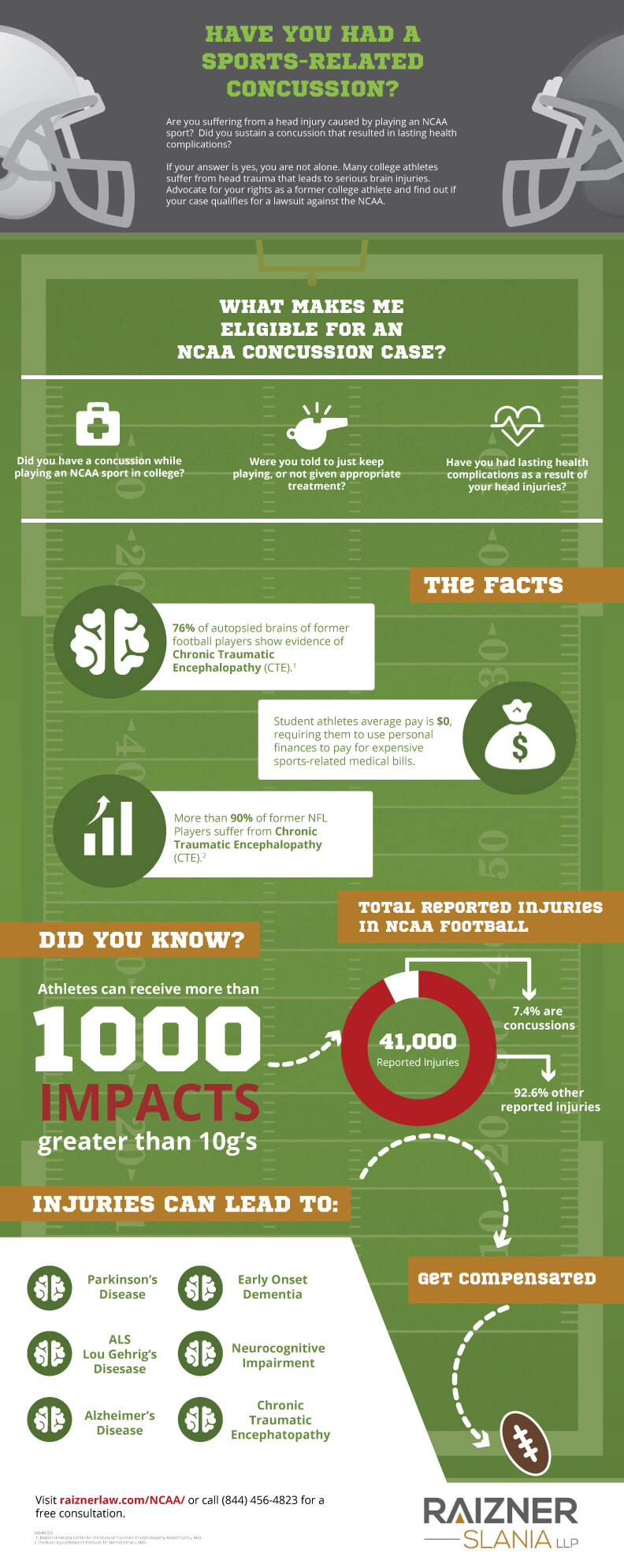 ncaa-concussion-infographic-v2